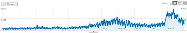 גרף גוגל אנאליטיקס